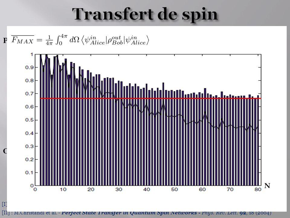 Transfert de spin N Principe de l'expérience [I] Problème Protocole
